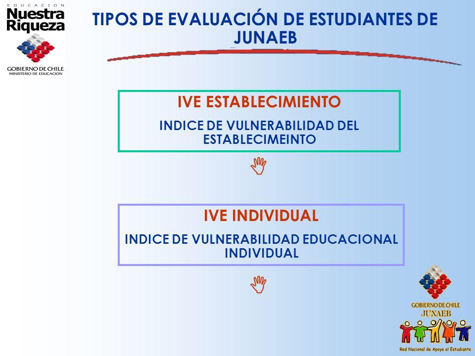 TIPOS DE EVALUACIÓN DE ESTUDIANTES DE JUNAEB IVE ESTABLECIMIENTO INDICE DE VULNERABILIDAD DEL ESTABLECIMEINTO IVE INDIVIDUAL INDICE DE VULNERABILIDAD