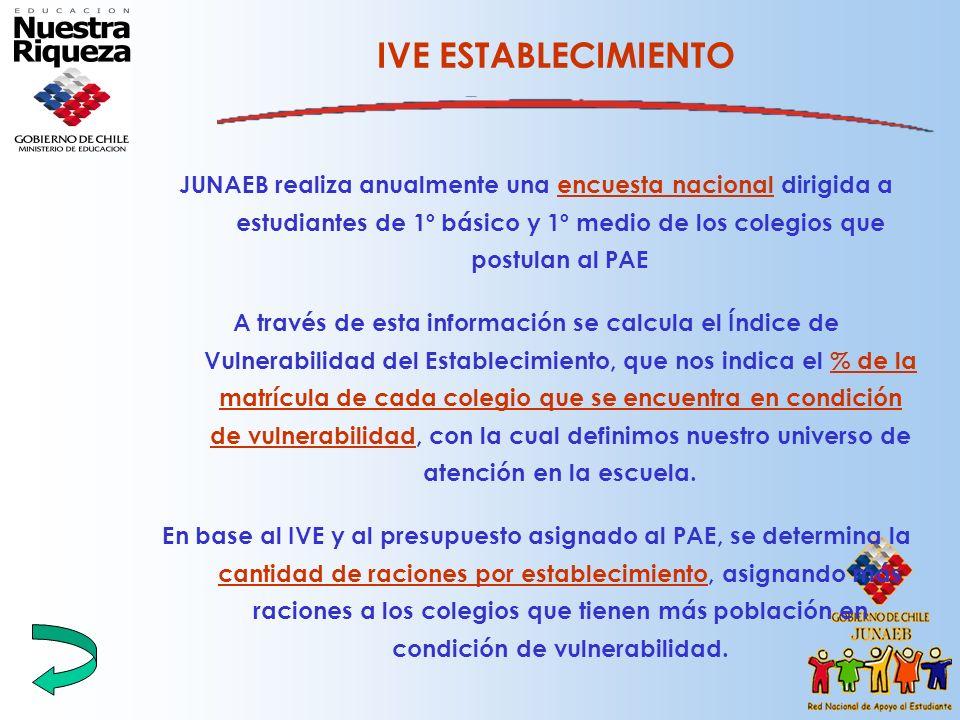 IVE ESTABLECIMIENTO JUNAEB realiza anualmente una encuesta nacional dirigida a estudiantes de 1º básico y 1º medio de los colegios que postulan al PAE