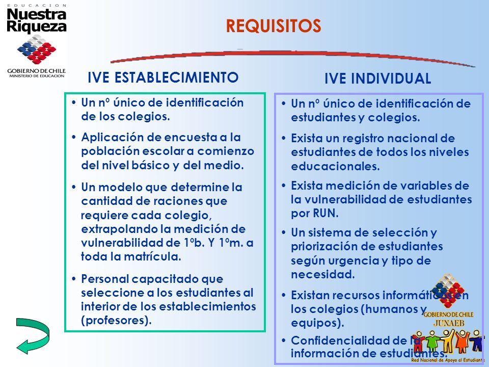 IVE INDIVIDUAL Un nº único de identificación de estudiantes y colegios. Exista un registro nacional de estudiantes de todos los niveles educacionales.