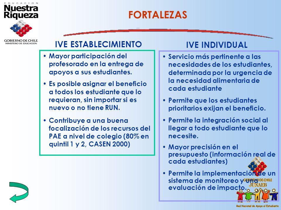 IVE ESTABLECIMIENTO FORTALEZAS Mayor participación del profesorado en la entrega de apoyos a sus estudiantes. Es posible asignar el beneficio a todos