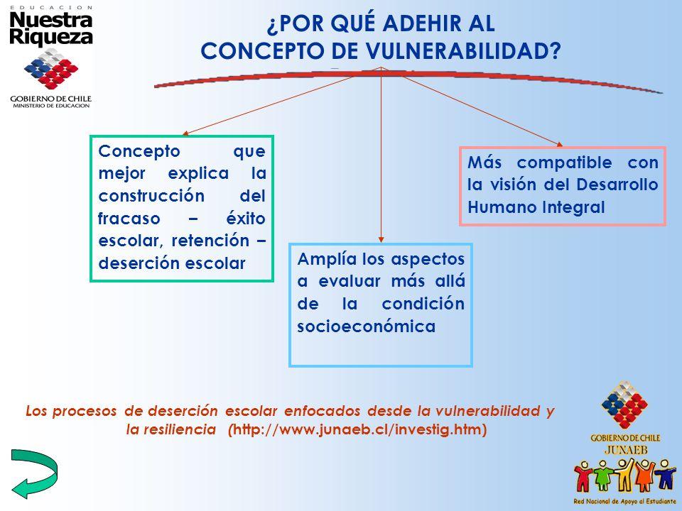 ESTRATEGIA DE CAMBIO AÑO 2004 IVE ESTABLECIMIENTO IVE INDIVIDUAL SELECCIÓN PERSONALIZADA POR PRIORIDADES 2004 1ª PRIORIDAD ESTUDIANTES CHILE SOLIDARIO ESTUDIANTES INDIGENTES NO CH.S.