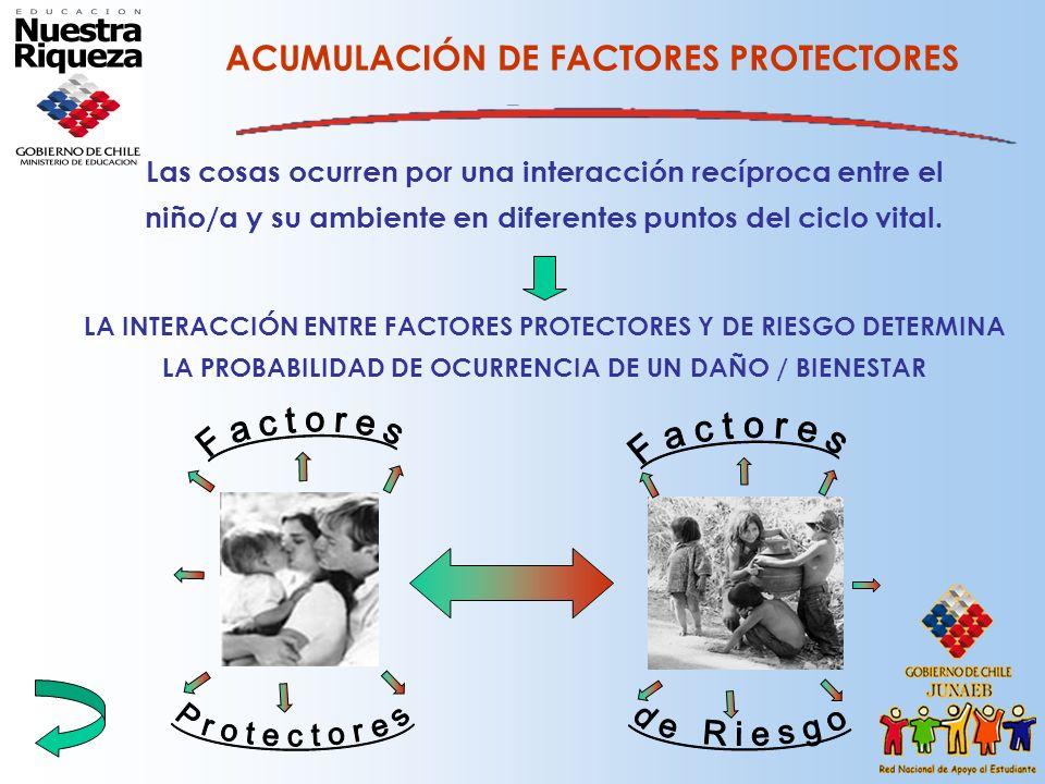 ACUMULACIÓN DE FACTORES PROTECTORES Las cosas ocurren por una interacción recíproca entre el niño/a y su ambiente en diferentes puntos del ciclo vital