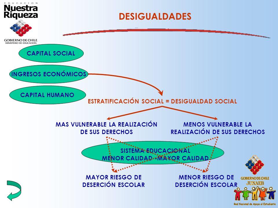 DESIGUALDADES ESTRATIFICACIÓN SOCIAL = DESIGUALDAD SOCIAL MAS VULNERABLE LA REALIZACIÓN DE SUS DERECHOS SISTEMA EDUCACIONAL MENOR CALIDAD -MAYOR CALID