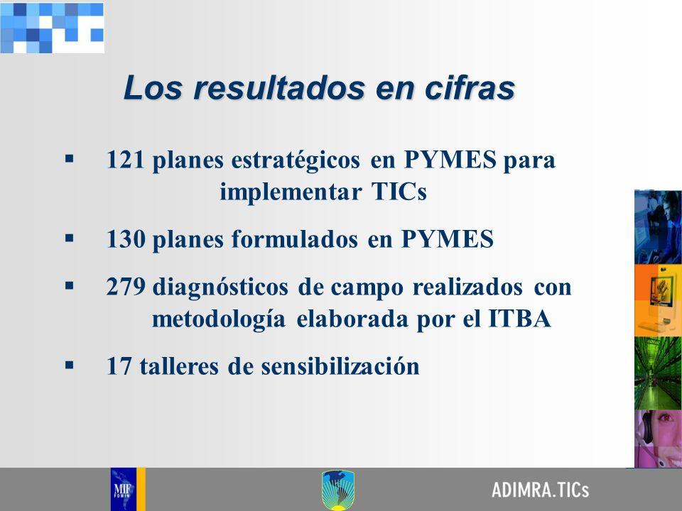 121 planes estratégicos en PYMES para implementar TICs 130 planes formulados en PYMES 279 diagnósticos de campo realizados con metodología elaborada p