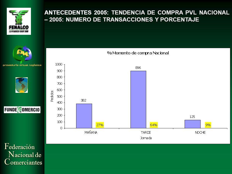 F ederación N acional de C omerciantes TENDENCIA DE COMPRA PVL NACIONAL – 2005: NUMERO DE TRANSACCIONES Y PORCENTAJE ANTECEDENTES 2005: TENDENCIA DE C