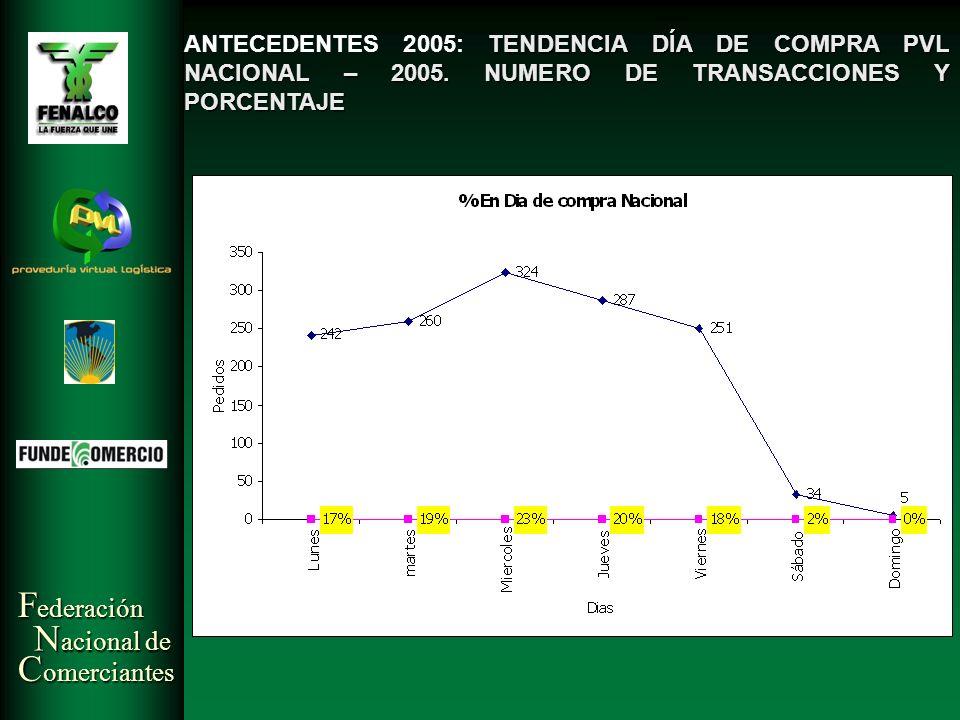 F ederación N acional de C omerciantes TENDENCIA DÍA DE COMPRA PVL NACIONAL – 2005. NUMERO DE TRANSACCIONES Y PORCENTAJE ANTECEDENTES 2005: TENDENCIA