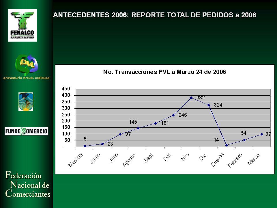 F ederación N acional de C omerciantes REPORTE TOTAL DE PEDIDOS a 2006 ANTECEDENTES 2006: REPORTE TOTAL DE PEDIDOS a 2006