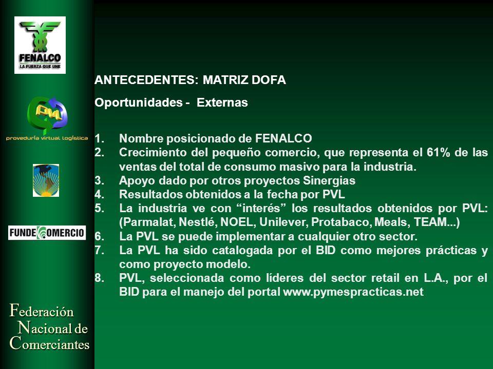 F ederación N acional de C omerciantes ANTECEDENTES: MATRIZ DOFA Oportunidades - Externas 1.Nombre posicionado de FENALCO 2.Crecimiento del pequeño co