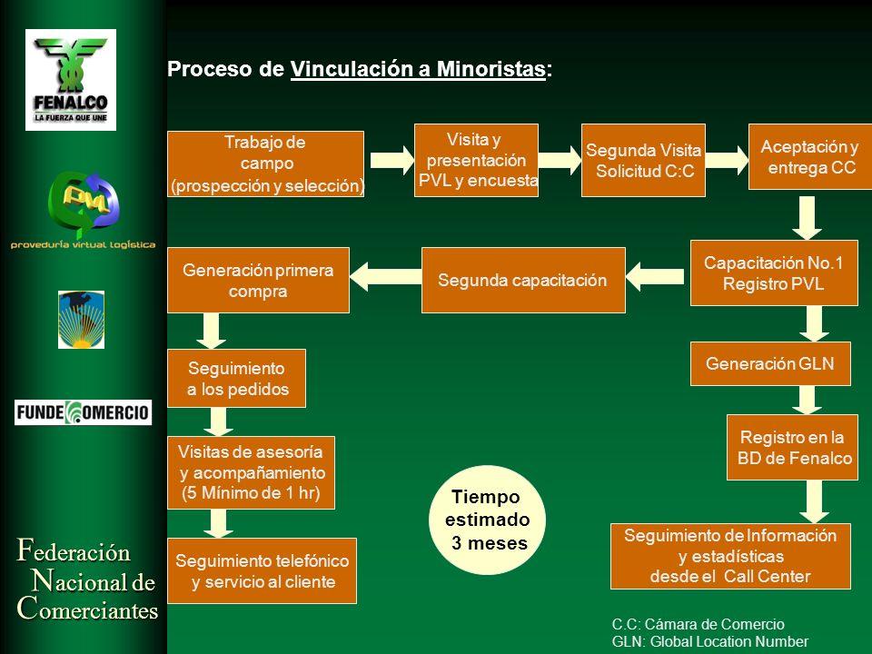 F ederación N acional de C omerciantes Proceso de Vinculación a Minoristas: Trabajo de campo (prospección y selección ) Visita y presentación PVL y en