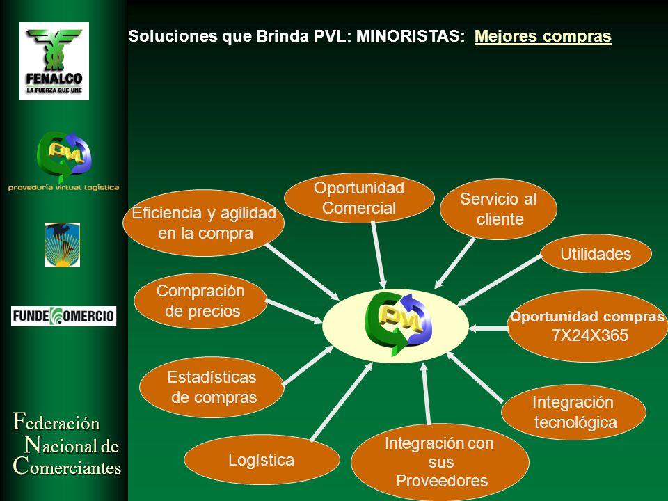 F ederación N acional de C omerciantes Soluciones que Brinda PVL: MINORISTAS: Mejores compras Eficiencia y agilidad en la compra Oportunidad Comercial