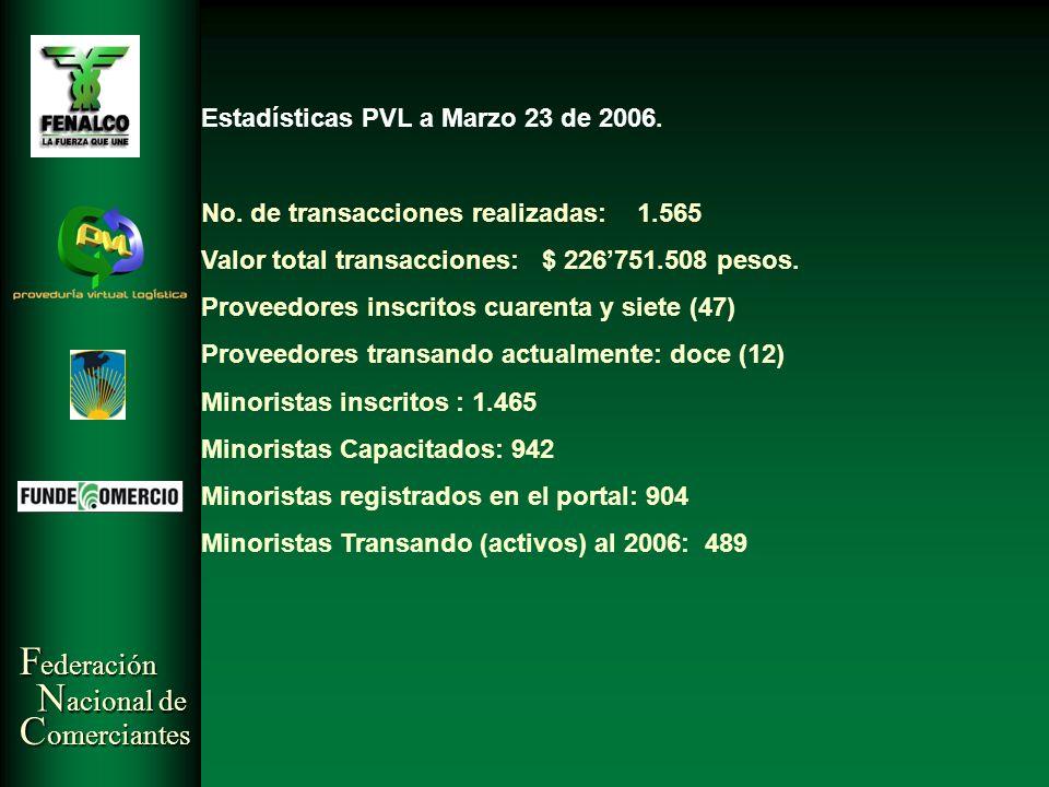 F ederación N acional de C omerciantes Estadísticas PVL a Marzo 23 de 2006. No. de transacciones realizadas: 1.565 Valor total transacciones: $ 226751