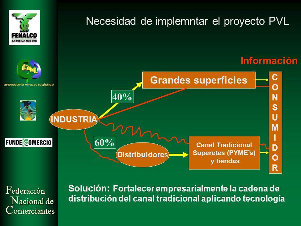 F ederación N acional de C omerciantes INDUSTRIA Grandes superficies Distribuidores Canal Tradicional Superetes (PYMEs) y tiendas 40% 60% CONSUMIDORCO