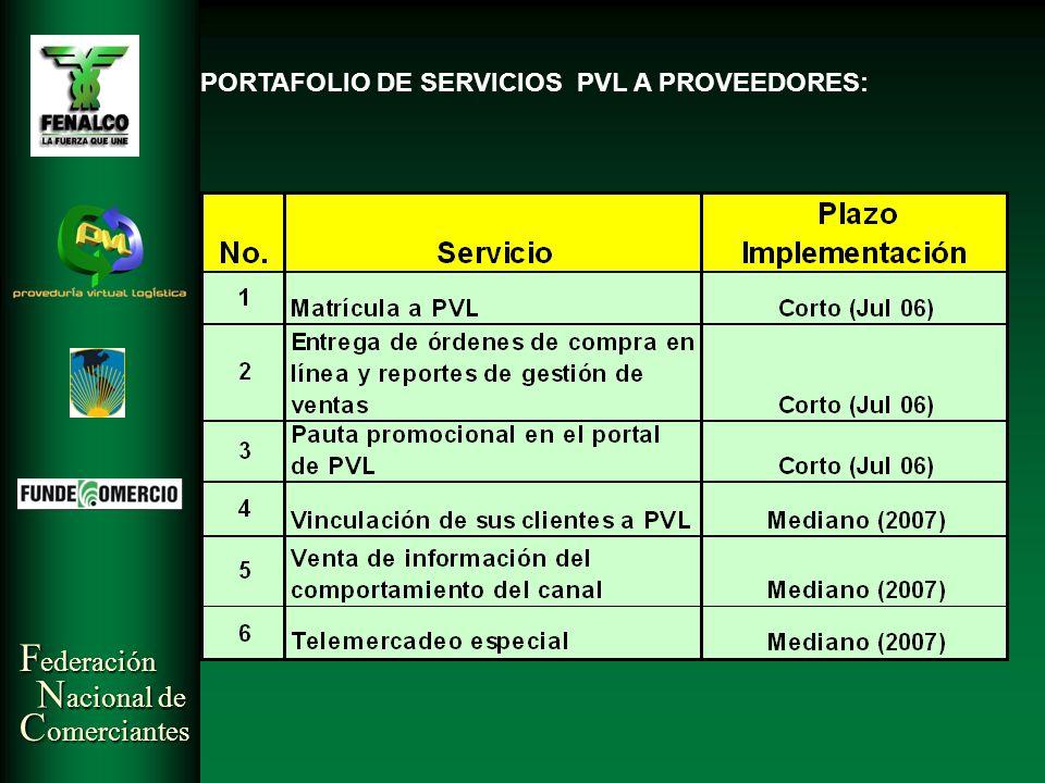 F ederación N acional de C omerciantes PORTAFOLIO DE SERVICIOS PVL A PROVEEDORES: