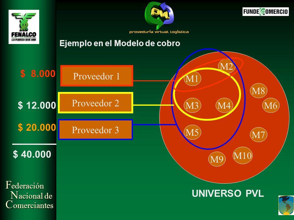 F ederación N acional de C omerciantes Proveedor 1 Proveedor 2 Proveedor 3 M2 M1 M10 M8 M4M6 M7 M3 M9 M5 $ 8.000 $ 12.000 $ 20.000 $ 40.000 UNIVERSO P