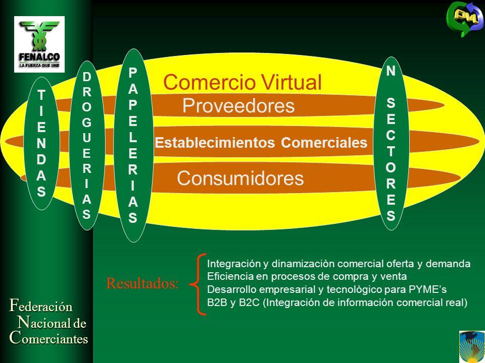 F ederación N acional de C omerciantes Comercio Virtual Proveedores Establecimientos Comerciales Resultados: Integración y dinamizaciòn comercial ofer
