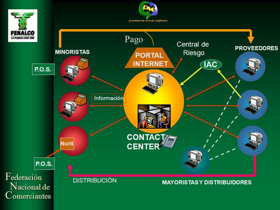 F ederación N acional de C omerciantes MISIÓN EMPRESARIAL: Generar un modelo de negocio, fortaleciendo el comercio (minoristas – proveedor) a través del e- commerce.