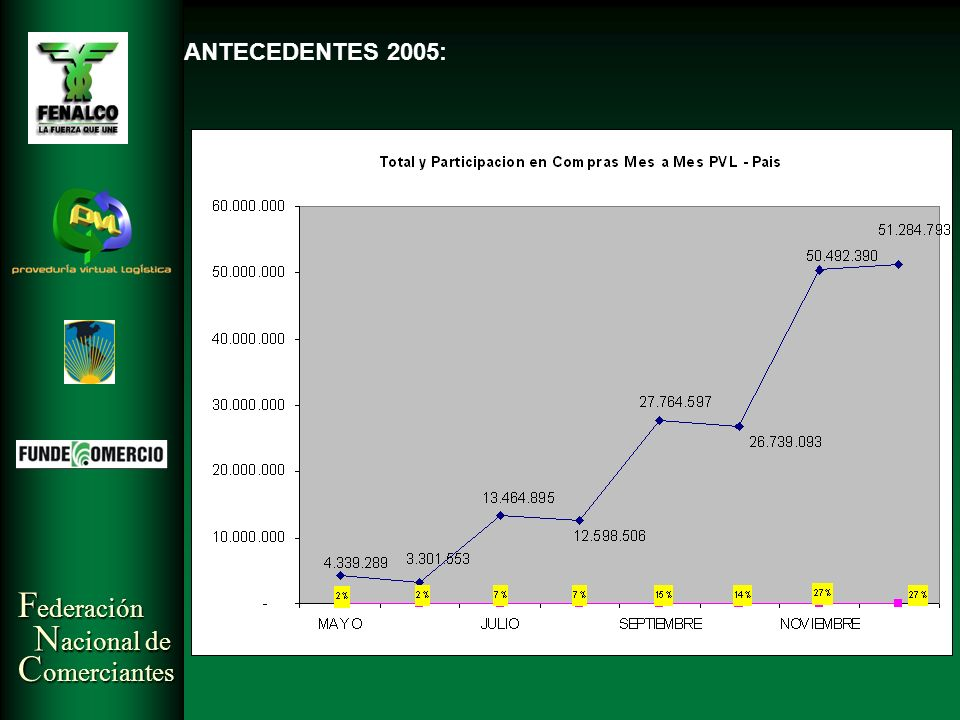 F ederación N acional de C omerciantes ANTECEDENTES 2005: