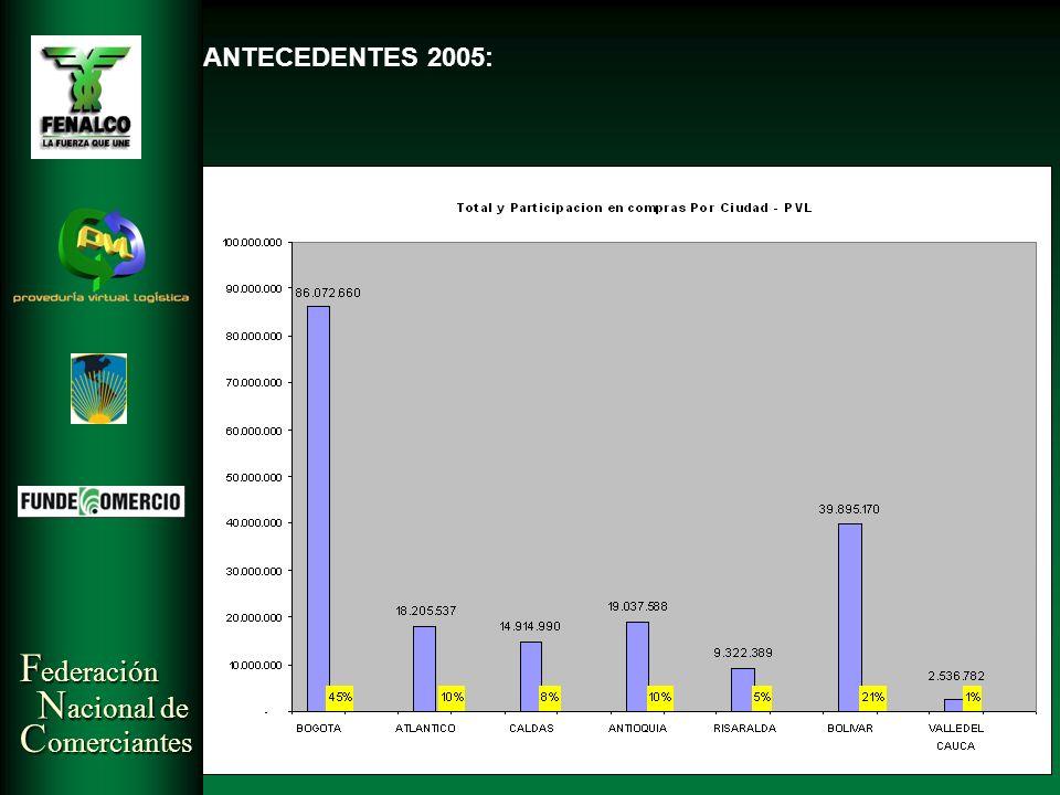 F ederación N acional de C omerciantes TENDENCIA DE COMPRA PVL NACIONAL – 2005: NUMERO DE TRANSACCIONES Y PORCENTAJE ANTECEDENTES 2005: TENDENCIA DE COMPRA PVL NACIONAL – 2005: NUMERO DE TRANSACCIONES Y PORCENTAJE