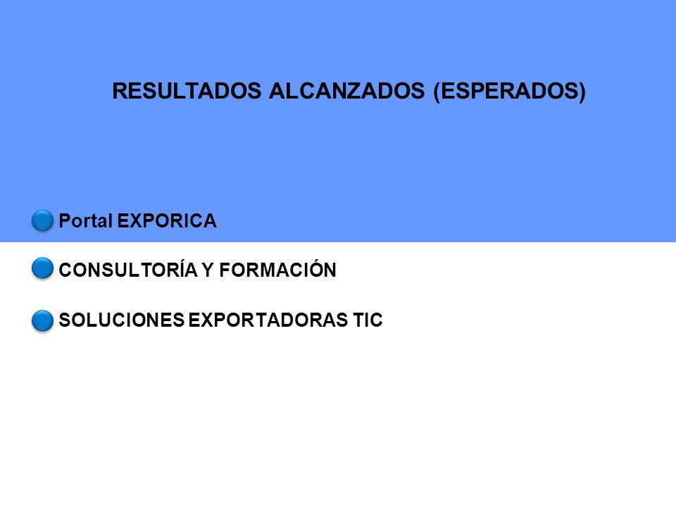 Desarrollar la competitividad exportadora de las PYMES costarricenses.
