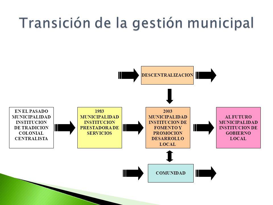 1983 MUNICIPALIDAD INSTITUCION PRESTADORA DE SERVICIOS 2003 MUNICIPALIDAD INSTITUCION DE FOMENTO Y PROMOCION DESARROLLO LOCAL AL FUTURO MUNICIPALIDAD