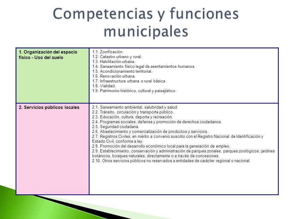 1. Organización del espacio físico - Uso del suelo 1.1. Zonificación. 1.2. Catastro urbano y rural. 1.3. Habilitación urbana. 1.4. Saneamiento físico