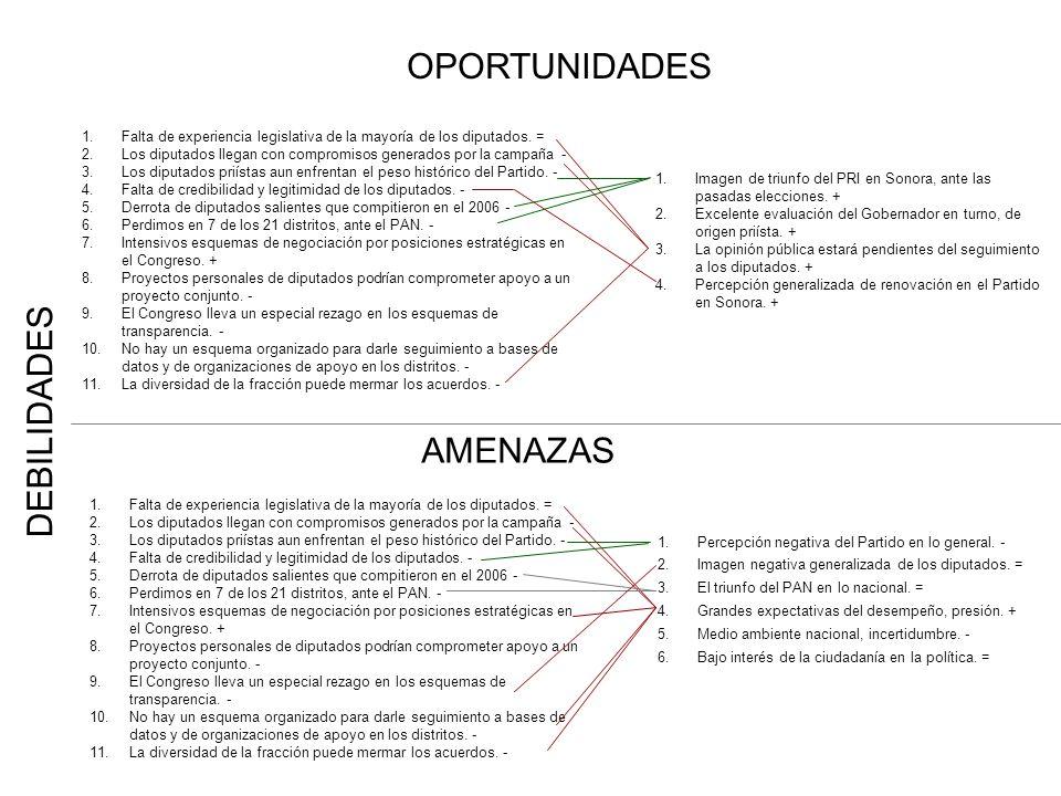 DEBILIDADES OPORTUNIDADES AMENAZAS 1.Imagen de triunfo del PRI en Sonora, ante las pasadas elecciones. + 2.Excelente evaluación del Gobernador en turn