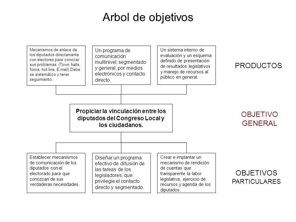 Arbol de objetivos Mecanismos de enlace de los diputados directamente con electores para conocer sus problemas. (Town halls, foros, hot line, E mail)