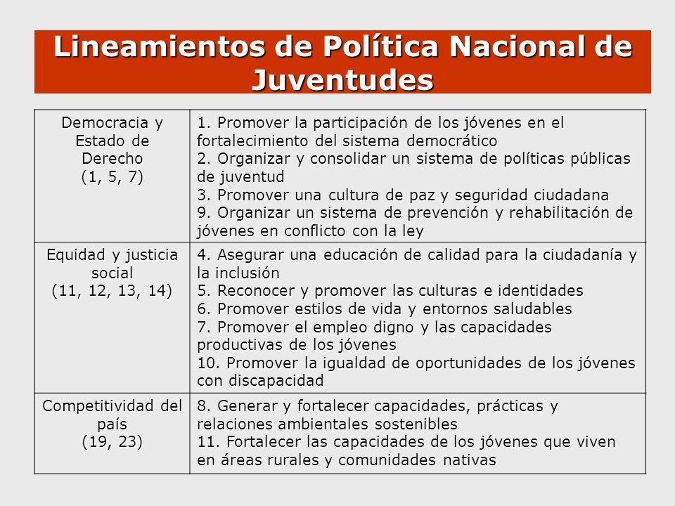 Lineamientos de Política Nacional de Juventudes Democracia y Estado de Derecho (1, 5, 7) 1. Promover la participación de los jóvenes en el fortalecimi