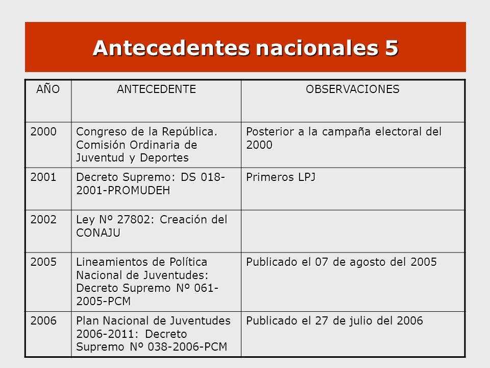 Antecedentes nacionales 5 AÑOANTECEDENTEOBSERVACIONES 2000 Congreso de la República. Comisión Ordinaria de Juventud y Deportes Posterior a la campaña