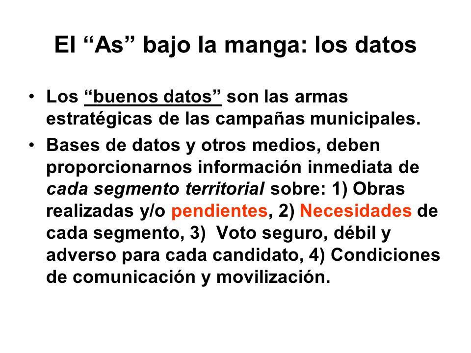 La construcción del mensaje en una campaña municipal Trilogía del mensaje: 1) Identidad con el Partido, 2) puntos fuertes del candidato, 3) temas de i