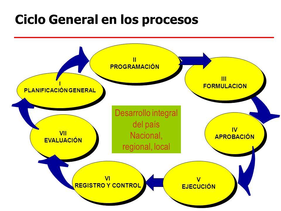 El Ciclo del Desarrollo Desarrollo integral, armónico y sostenido Fortalecimiento de gestión de Gobierno Nacional, Regional y Local. Estructura de cap