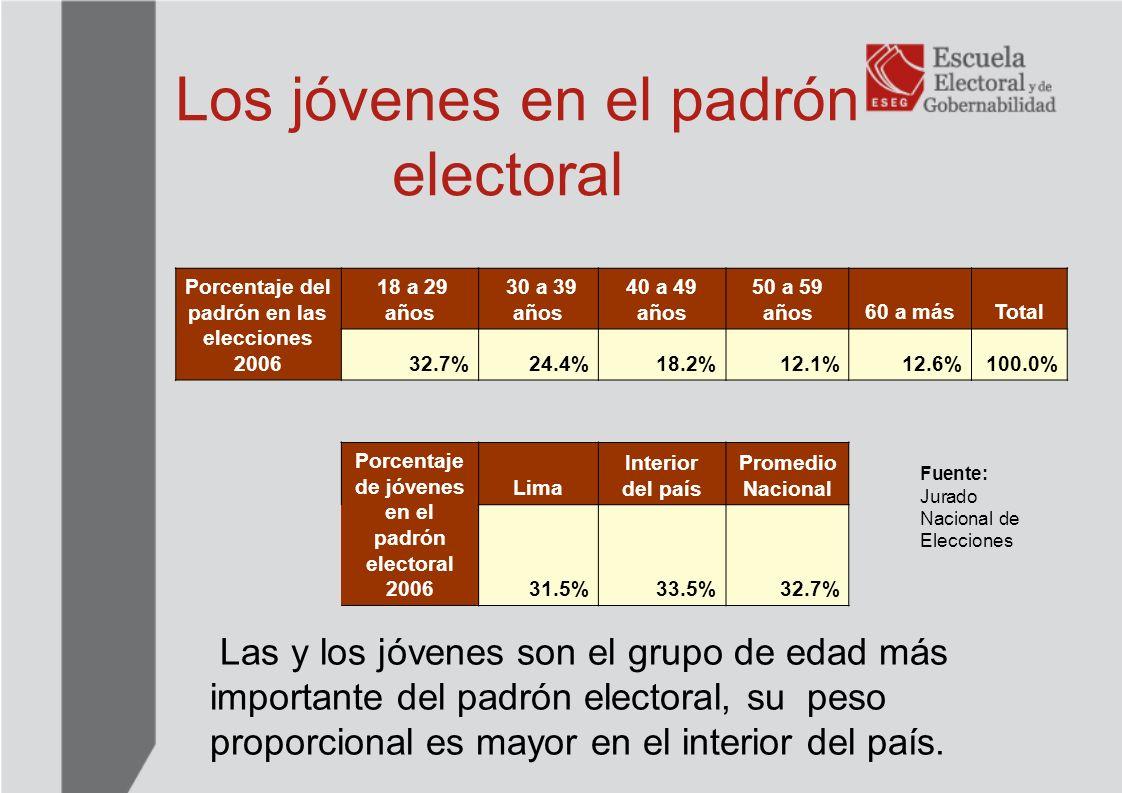 Elecciones Municipales 2006 Regidores distritales nacional Menores de 29138916.3% De 29 a más714283.7% Total regidores distritales8531100.0% Regidores provinciales Menores de 2920011.6% De 29 a más151788.4% Total regidores distritales1717100.0% Fuente: Jurado Nacional de Elecciones