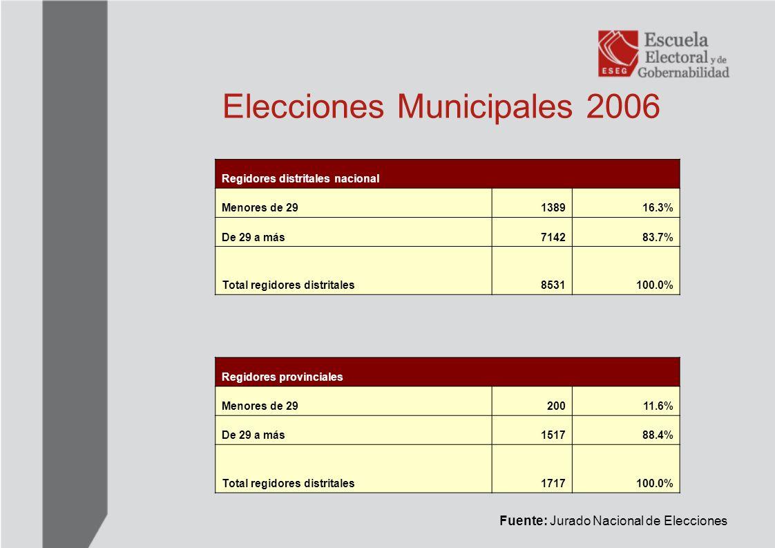 Impacto de la Ley del Concejal Joven Fuente: Jurado Nacional de Elecciones El impacto fue diferencial dependiendo del tipo de elección, la ubicación en la lista influyó en el número de los finalmente electos.