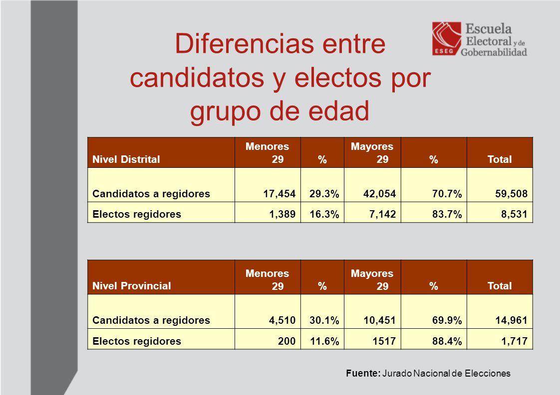 Porcentaje de jóvenes candidatos y jóvenes electos Fuente: Jurado Nacional de Elecciones