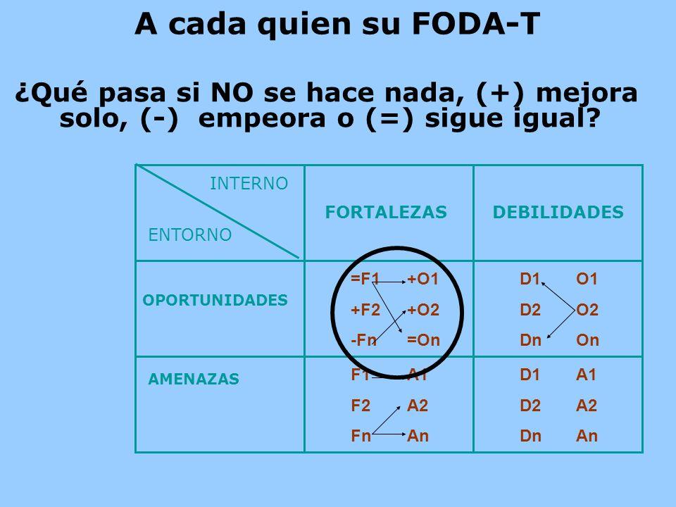A cada quien su FODA-T ¿Qué pasa si NO se hace nada, (+) mejora solo, (-) empeora o (=) sigue igual? OPORTUNIDADES AMENAZAS FORTALEZASDEBILIDADES =F1