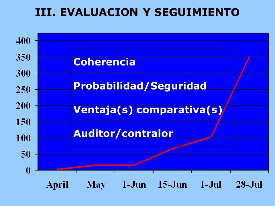 III. EVALUACION Y SEGUIMIENTO Coherencia Probabilidad/Seguridad Ventaja(s) comparativa(s) Auditor/contralor