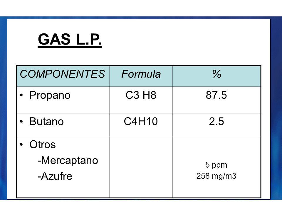 GAS L.P. COMPONENTESFormula% PropanoC3 H887.5 ButanoC4H102.5 Otros -Mercaptano -Azufre 5 ppm 258 mg/m3