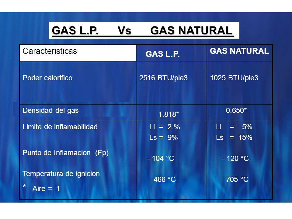 Caracteristicas GAS L.P. GAS NATURAL Poder calorifico2516 BTU/pie31025 BTU/pie3 Densidad del gas 1.818* 0.650* Limite de inflamabilidad Punto de Infla