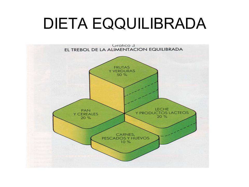 DIETA EQQUILIBRADA