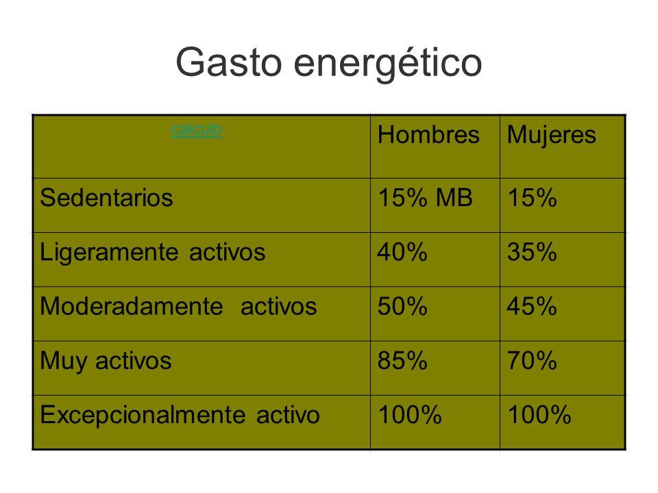 Gasto energético calculo HombresMujeres Sedentarios15% MB15% Ligeramente activos40%35% Moderadamente activos50%45% Muy activos85%70% Excepcionalmente