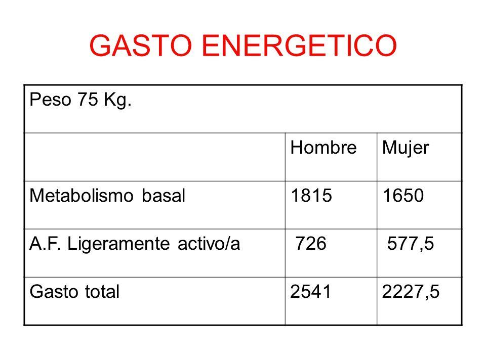 GASTO ENERGETICO Peso 75 Kg. HombreMujer Metabolismo basal18151650 A.F. Ligeramente activo/a 726 577,5 Gasto total25412227,5