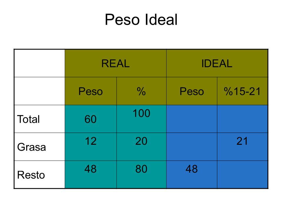 Peso Ideal REALIDEAL Peso% %15-21 Total60 100 Grasa 122021 Resto 488048