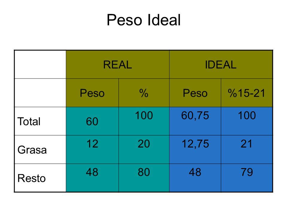 Peso Ideal REALIDEAL Peso% %15-21 Total60 10060,75100 Grasa 122012,7521 Resto 48804879