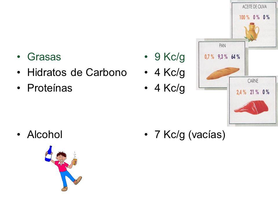 Nutrientes energéticos Grasas Hidratos de Carbono Proteínas Alcohol 9 Kc/g 4 Kc/g 7 Kc/g (vacías)