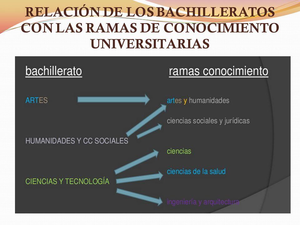 RELACIÓN DE LOS BACHILLERATOS CON LAS RAMAS DE CONOCIMIENTO UNIVERSITARIAS