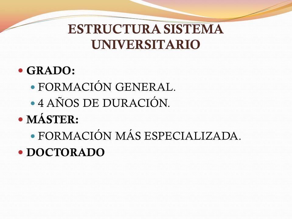 ESTRUCTURA SISTEMA UNIVERSITARIO GRADO: FORMACIÓN GENERAL. 4 AÑOS DE DURACIÓN. MÁSTER: FORMACIÓN MÁS ESPECIALIZADA. DOCTORADO
