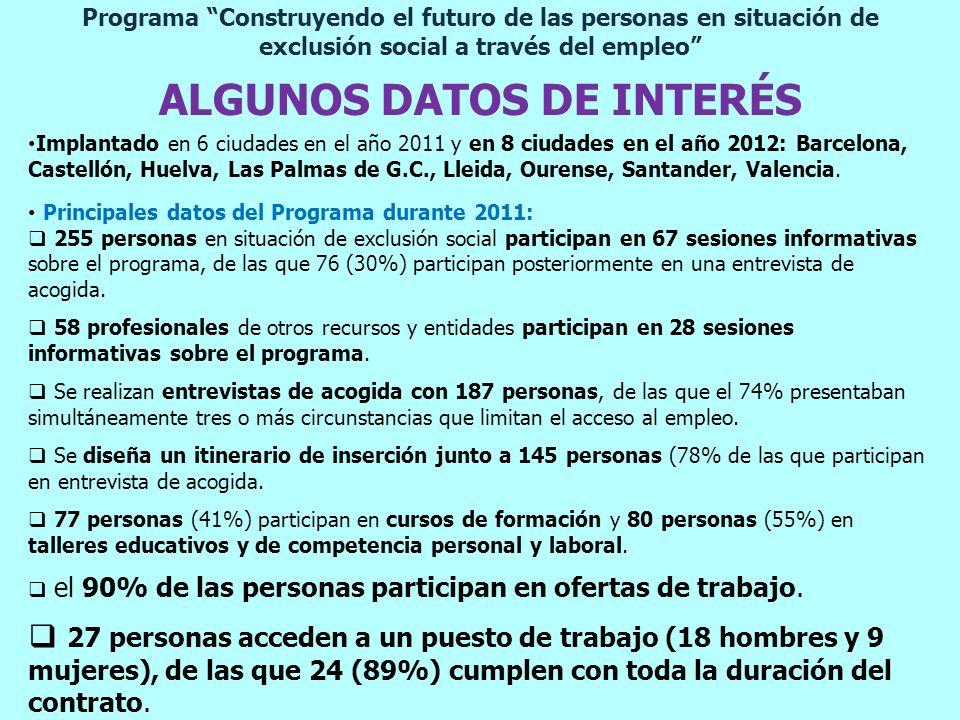 Programa Construyendo el futuro de las personas en situación de exclusión social a través del empleo ALGUNOS DATOS DE INTERÉS Implantado en 6 ciudades