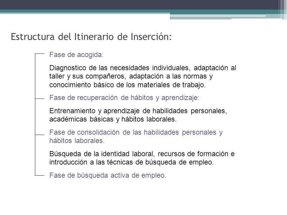 Estructura del Itinerario de Inserción: Fase de acogida: Diagnostico de las necesidades individuales, adaptación al taller y sus compañeros, adaptació