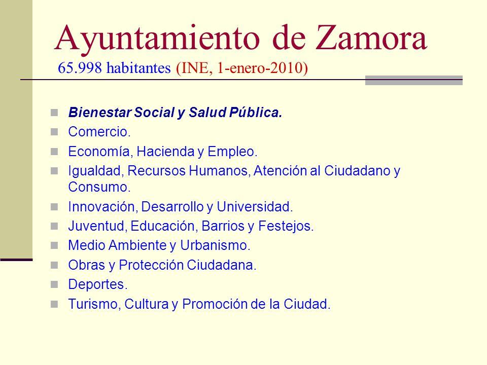 Ayuntamiento de Zamora 65.998 habitantes (INE, 1-enero-2010) Bienestar Social y Salud Pública. Comercio. Economía, Hacienda y Empleo. Igualdad, Recurs