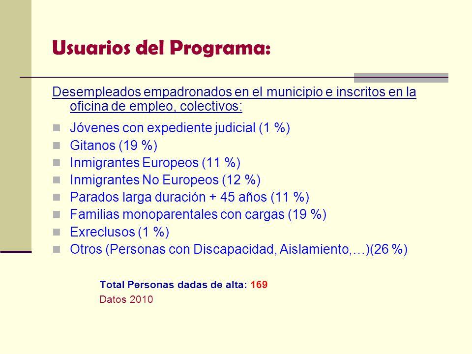 Usuarios del Programa: Desempleados empadronados en el municipio e inscritos en la oficina de empleo, colectivos: Jóvenes con expediente judicial (1 %